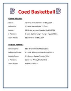 Coed Basketball Game Records Points: 72-Vilca Havili/Hoosier Daddy/2014