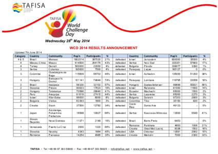 2014 World Challenge Day Results Announcement 2014
