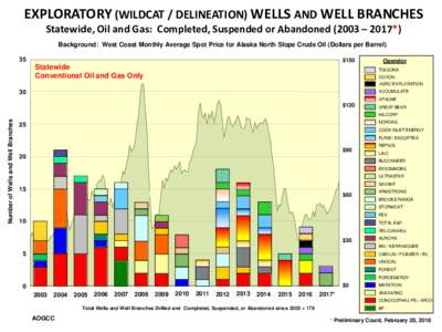 EXPLORATORY (WILDCAT / DELINEATION) WELLS AND WELL BRANCHES Statewide, Oil and Gas: Completed, Suspended or Abandoned (2003 – 2017*) Background: West Coast Monthly Average Spot Price for Alaska North Slope Crude Oil (D