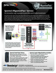 Spectra's MigrationPass Service: SM An innovative way to preserve your drive and media investment Both Spectra and the Spectra® Stack Tape Library make any migration plan seamless. Tape is designed for long-term data