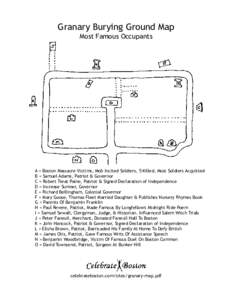 Granary Burying Ground Map Most Famous Occupants A = Boston Massacre Victims, Mob Incited Soldiers, 5 Killed, Most Soldiers Acquitted B = Samuel Adams, Patriot & Governor C = Robert Treat Paine, Patriot & Signed Declarat