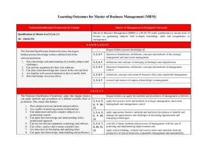 Learning Outcomes for Master of Business Management (MBM) National Qualification Framework for Iceland Master of Management at Reykjavik University Master of Business Management (MBM) is a 90 ECTS-credit qualification at