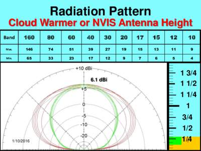 Radiation Pattern Cloud Warmer or NVIS Antenna Height Band 160