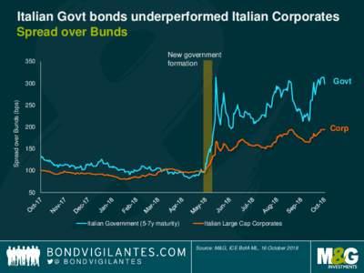 Italian Govt bonds underperformed Italian Corporates Spread over Bunds New government formation  350