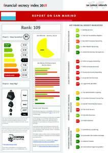 REPORT ON SAN MARINO  Chart 1 - How Secretive? San Marino - Secrecy Score