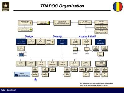 TRADOC Organization  Institute for NCO Professional Development