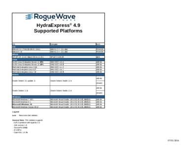 HydraExpress® 4.9 Supported Platforms OS AIX IBM AIX 6.1 (TL6100IBM AIX 7.2