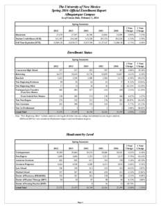 The University of New Mexico Spring 2016 Official Enrollment Report Albuquerque Campus As of Census Date, February 5, 2016 Spring Semesters 2012
