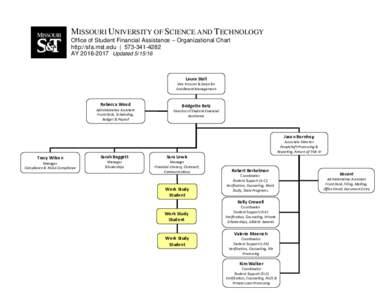 MISSOURI UNIVERSITY OF SCIENCE AND TECHNOLOGY Office of Student Financial Assistance – Organizational Chart http://sfa.mst.edu   AYUpdatedLaura Stoll