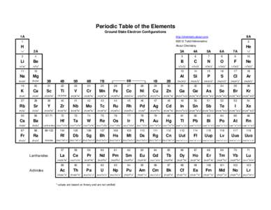 Periodic table of the elements ground state electron configurations date 2014 03 12 192700 electron configurations of the elements urtaz Image collections