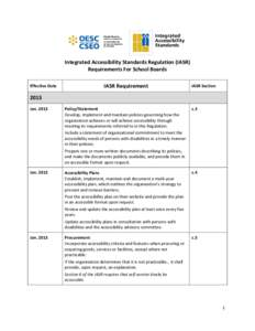 Integrated Accessibility Standards Regulation (IASR) Requirements For School Boards Effective Date IASR Requirement