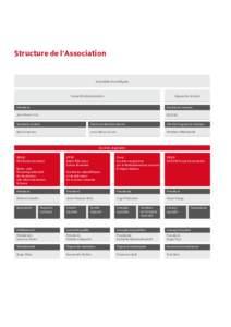 Structure de l'Association  Assemblée des délégués Conseil d'administration