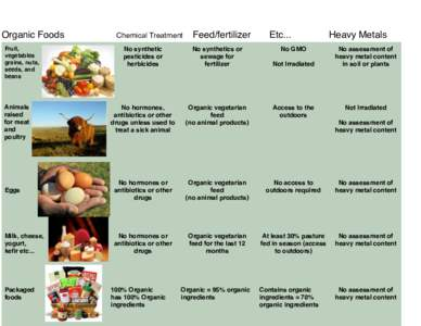Organic Foods! Fruit, vegetables grains, nuts, seeds, and beans