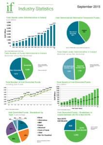 SeptemberTotal Assets under Administration in Ireland Euro Billion  Irish Administered Alternative Investment Funds