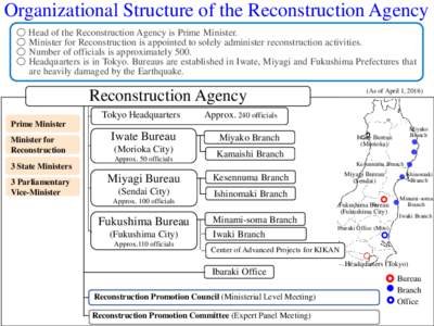 Organizational Structure of the Reconstruction Agency ○ Head of the Reconstruction Agency is Prime Minister. ○ Minister for Reconstruction is appointed to solely administer reconstruction activities. ○ Number of of